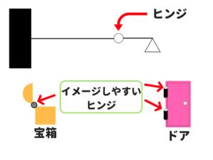 構造力学の公務員試験対策!重要な公式を僕が徹底解説!1