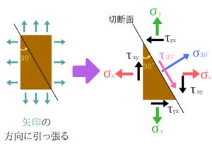 構造力学の重要なポイントを僕がわかりやすく紹介!87