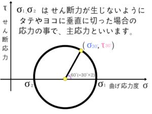 構造力学の重要なポイントを僕がわかりやすく紹介!88