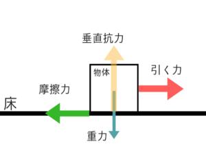 公務員試験に必要な物理の基礎を教えます①!3