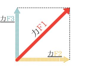 公務員試験に必要な物理の基礎を教えます!4