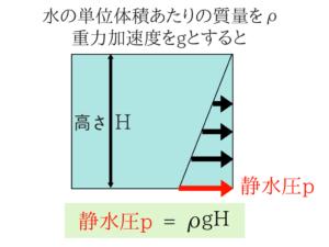 水理学の公務員試験対策!重要な公式を徹底解説!2