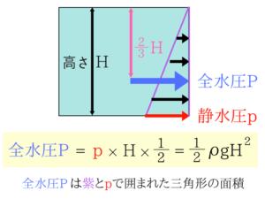 水理学の公務員試験対策!重要な公式を徹底解説!3