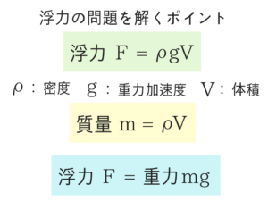 水理学の公務員試験対策!重要な公式を徹底解説!4