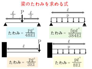 構造力学の公務員試験対策!重要な公式を僕が徹底解説!12
