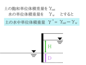 土質力学の公務員試験対策!重要な公式を教えます4