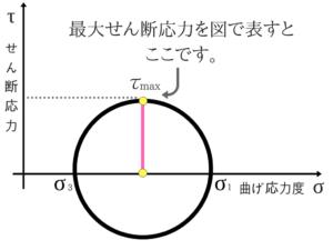 土質力学の重要な公式を僕が紹介!48