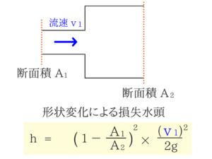 水理学の重要なポイントを僕がわかりやすく紹介!44