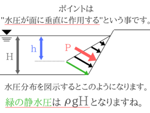 水理学の重要なポイントを僕がわかりやすく紹介!5