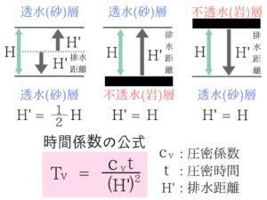 土質力学の重要な公式を僕が紹介!25