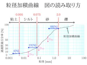 土質力学の重要な公式を僕が紹介!11