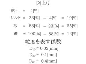 土質力学の重要な公式を僕が紹介!12