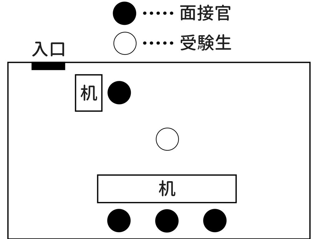 労働基準監督官の試験日程と当日の雰囲気3