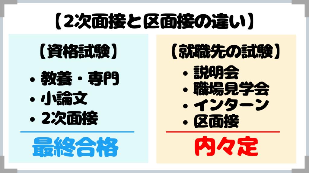 【特別区】2次面接と区面接の違い