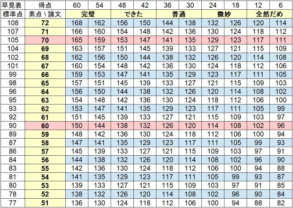 特別区のボーダー表1