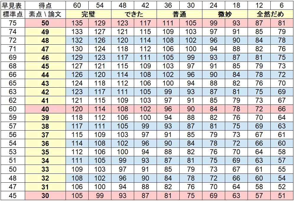 特別区のボーダー表2